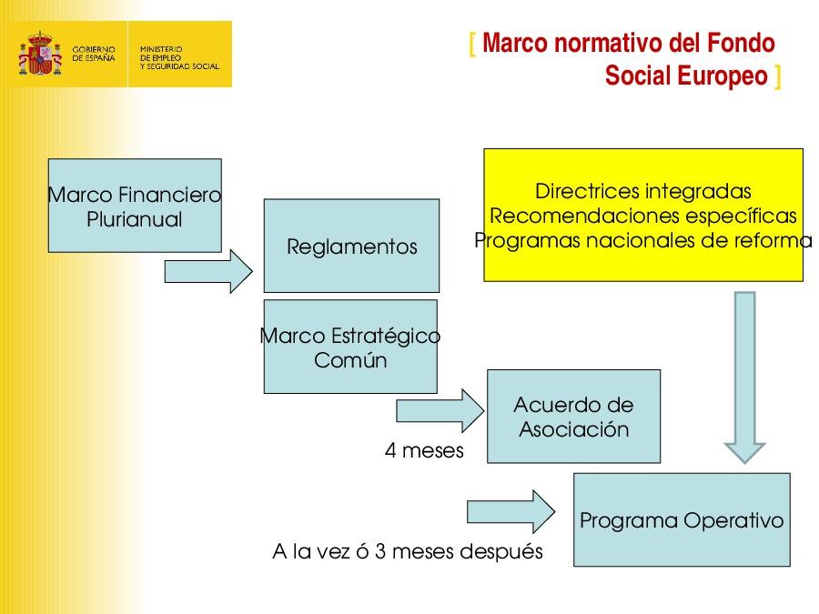 O Fondo Social Europeo